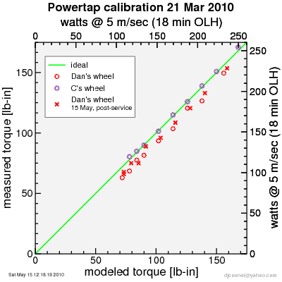 Powertap retest